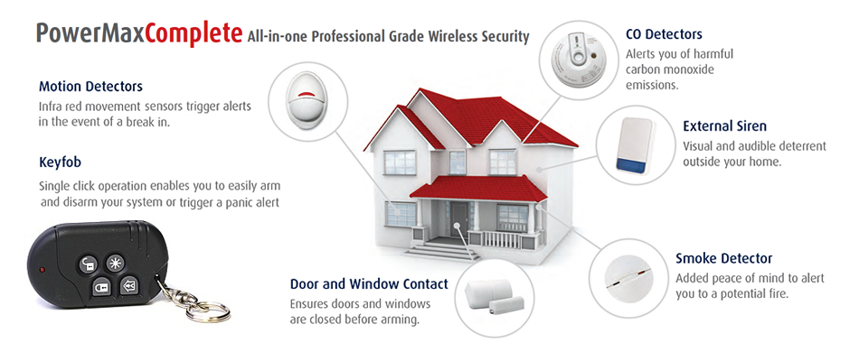 Power max complete wireless burglar alarm system